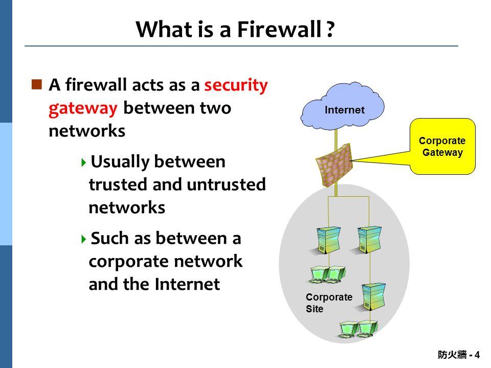 防火牆 Firewall All rights reserved  No part of this publication