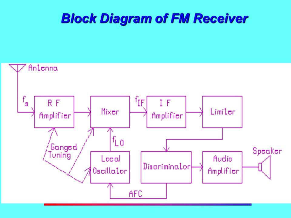 Block Diagram of FM Receiver  FM Receivers FM receivers, like AM