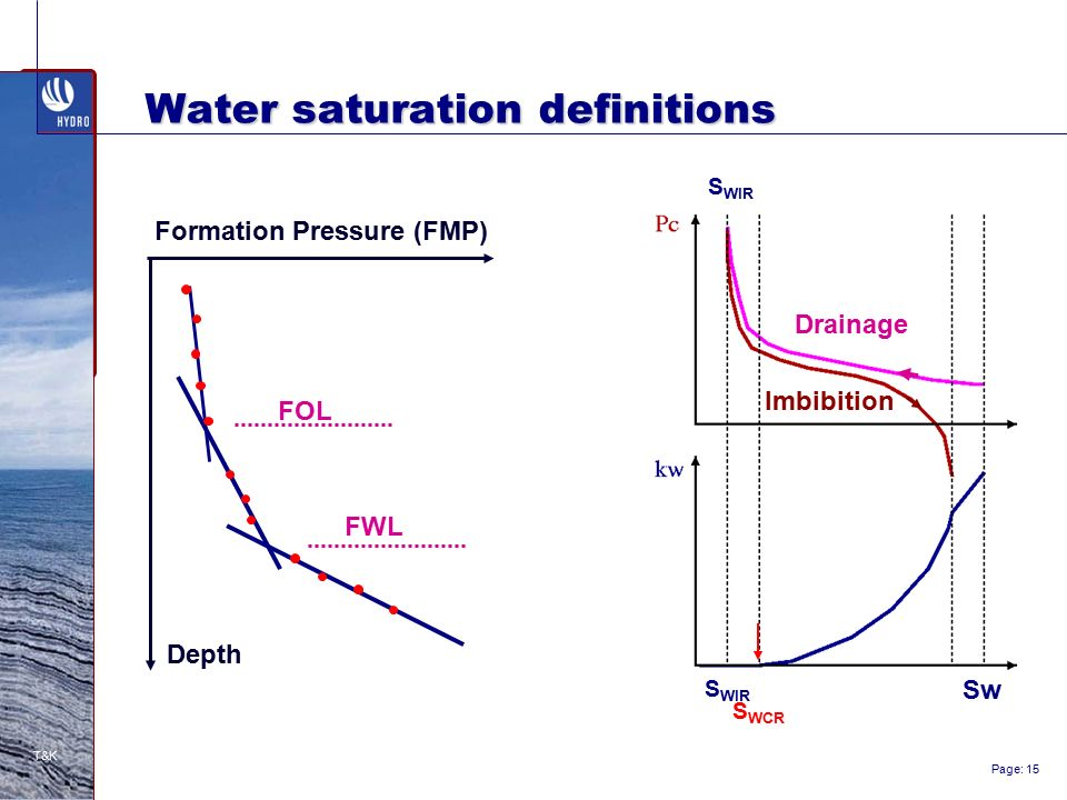 free water level and oil water contact