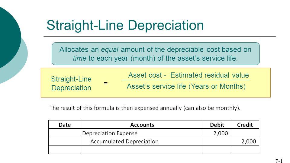 Straight Line Depreciation Schedule Monthly Depreciation