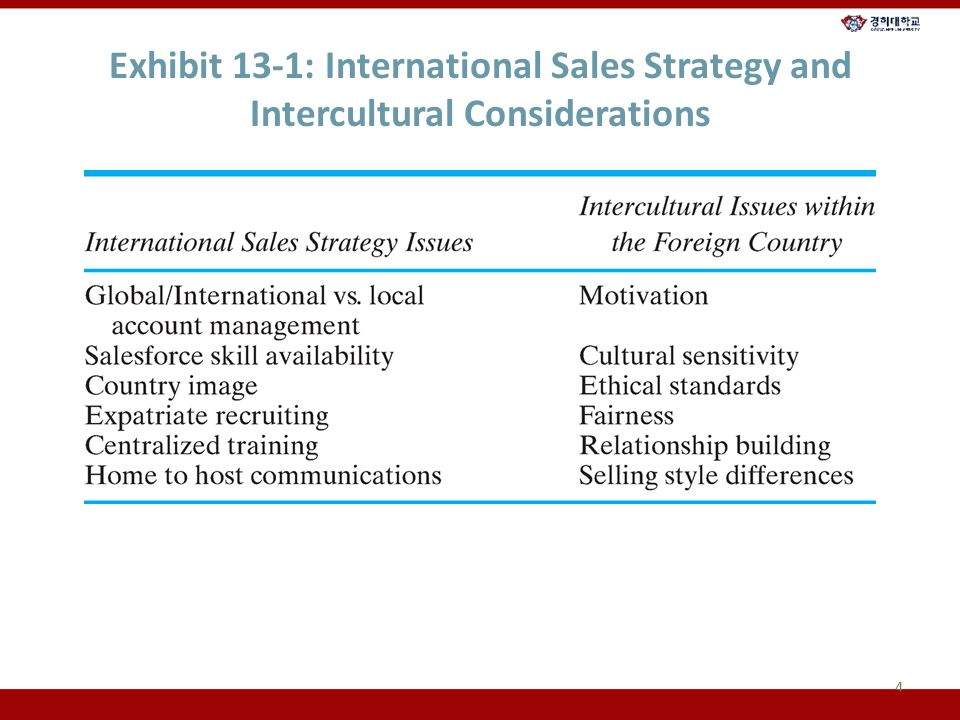 13  Sales and Cross-cultural Management  Chapter Overview 1