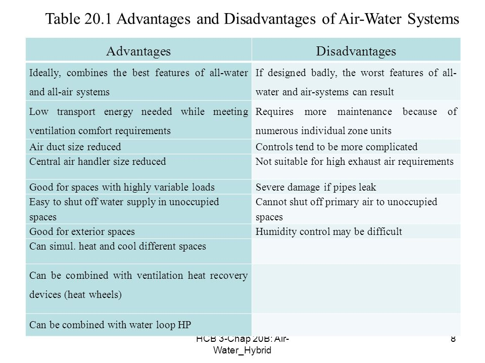 HCB 3-Chap 20B Air- Water_Hybrid 8 AdvantagesDisadvantages Ideally combines the best  sc 1 st  SlidePlayer & HCB 3-Chap 20B: Air- Water_Hybrid 1 Chapter 20 B: AIR-WATER AND ...