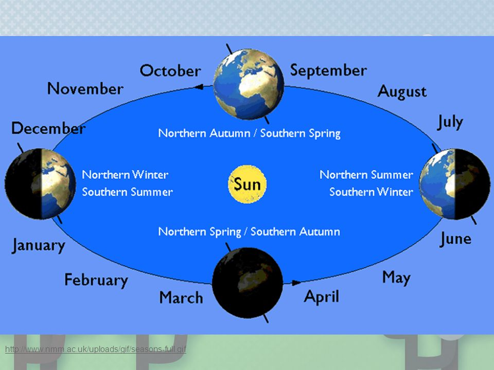 Review Look closely at where the Sun is hitting the Earth during each season:   r=5&src=clear2&query=weather+savvy