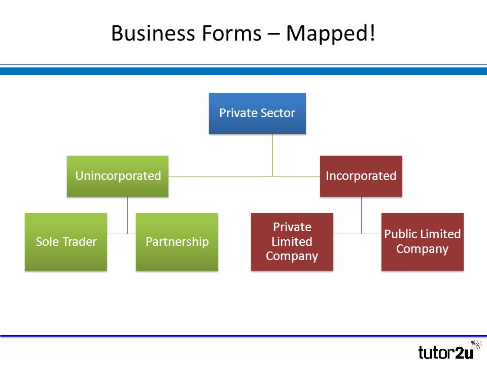 understanding different business forms business forms mapped