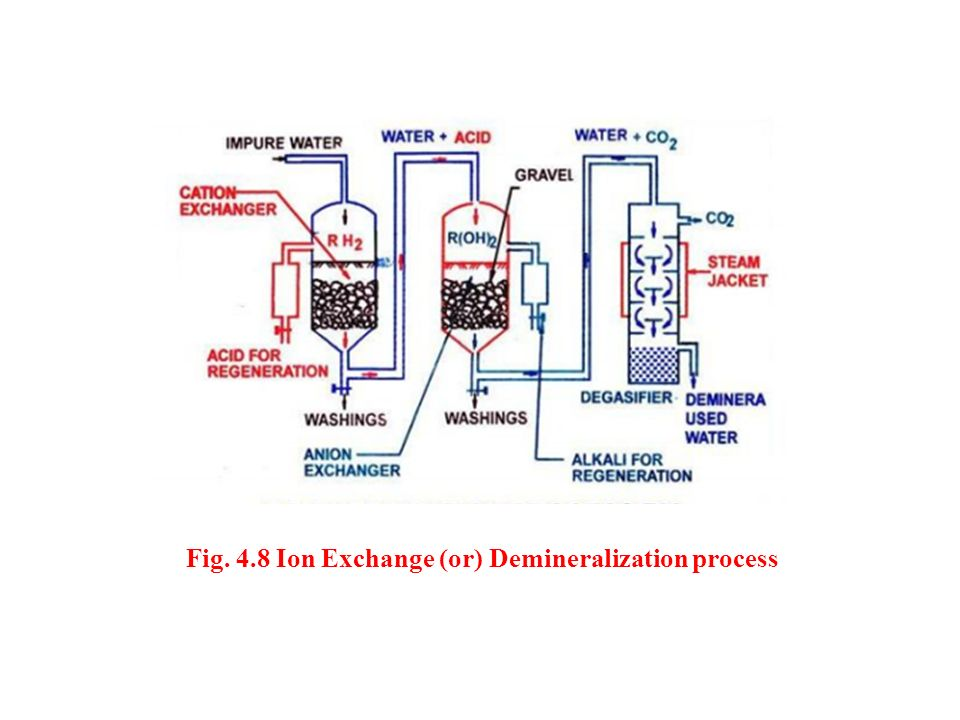 Fig. 4.8 Ion Exchange (or) Demineralization process