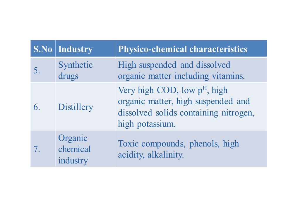 S.NoIndustryPhysico-chemical characteristics 5.
