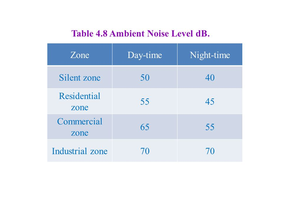 ZoneDay-timeNight-time Silent zone5040 Residential zone 5545 Commercial zone 6555 Industrial zone70 Table 4.8 Ambient Noise Level dB.