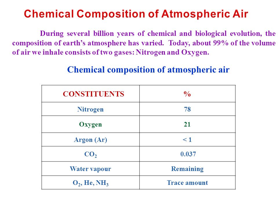 During several billion years of chemical and biological evolution, the composition of earth's atmosphere has varied.