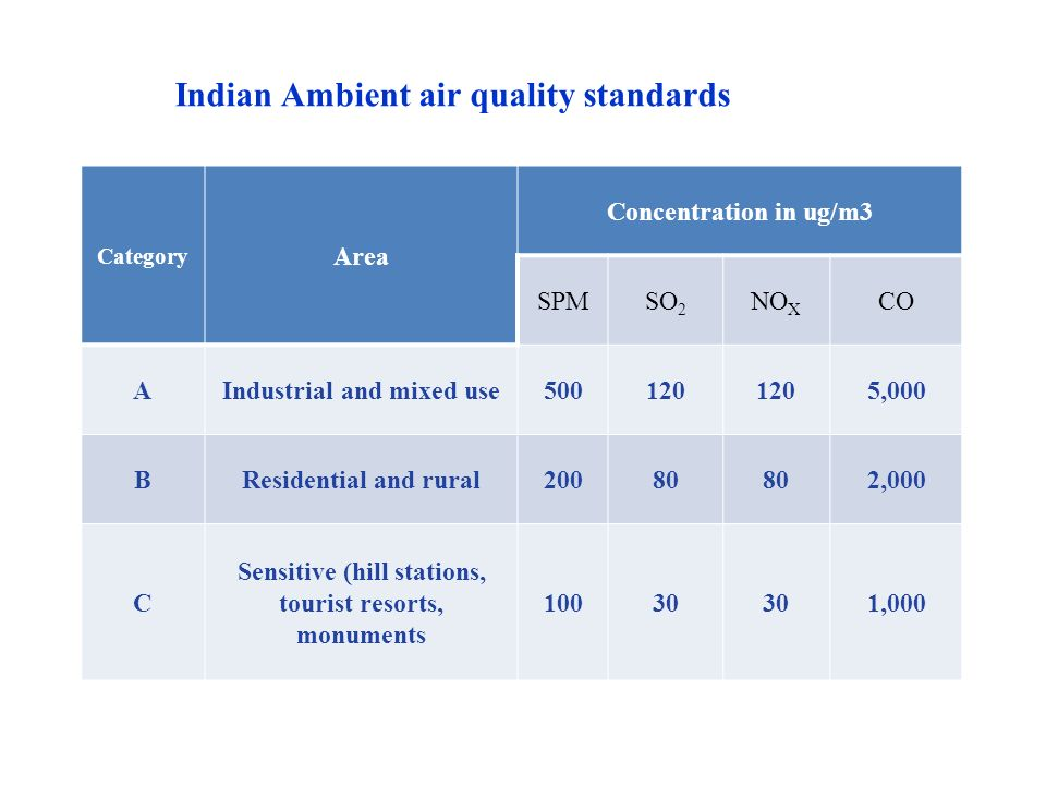 Indian Ambient air quality standards Category Area Concentration in ug/m3 SPMSO 2 NO X CO AIndustrial and mixed use500120 5,000 BResidential and rural20080 2,000 C Sensitive (hill stations, tourist resorts, monuments 10030 1,000