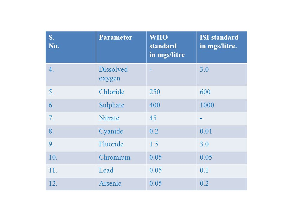 S. No. ParameterWHO standard in mgs/litre ISI standard in mgs/litre.