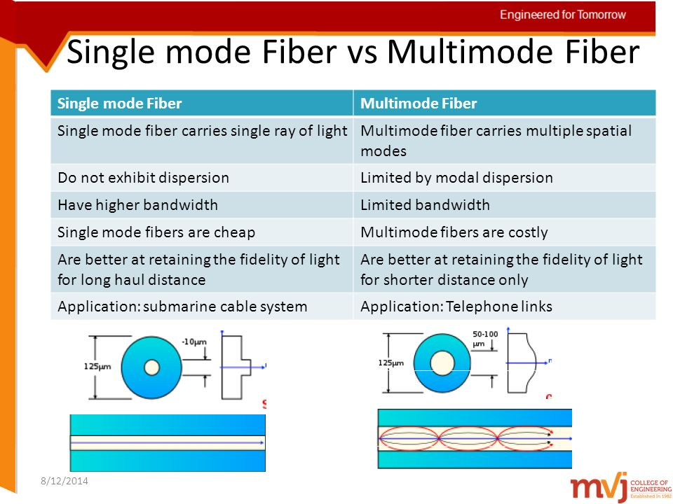single mode vs multimode distance