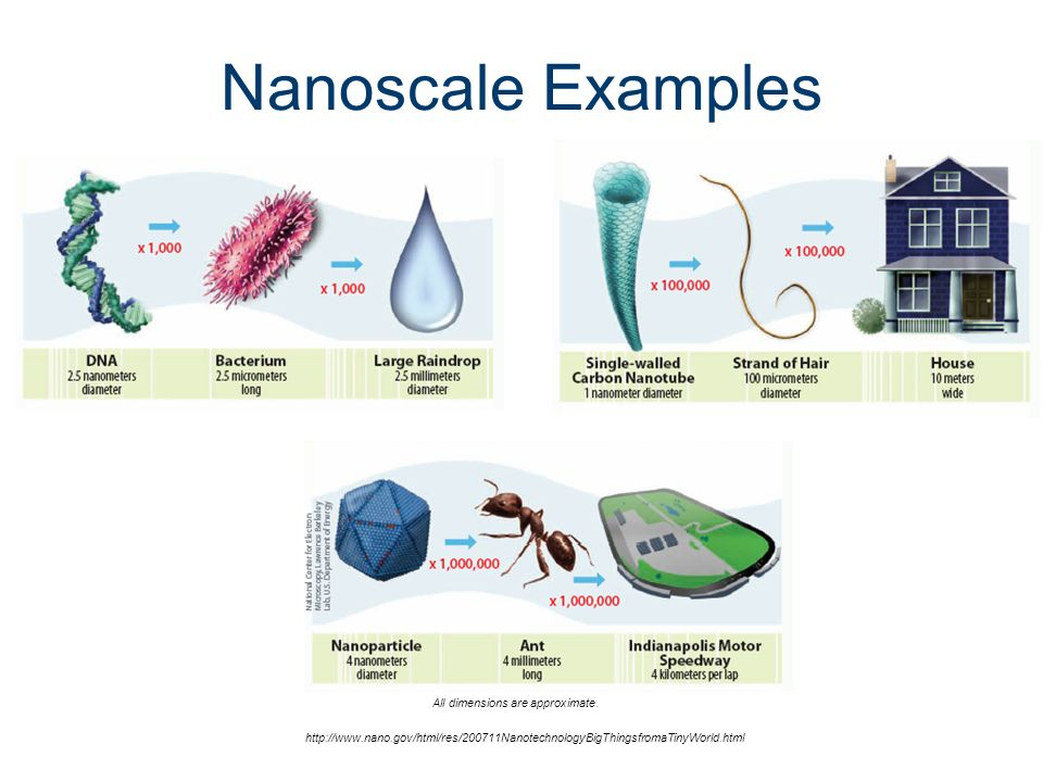 what is a nanometer 2011 project lead the way inc science of