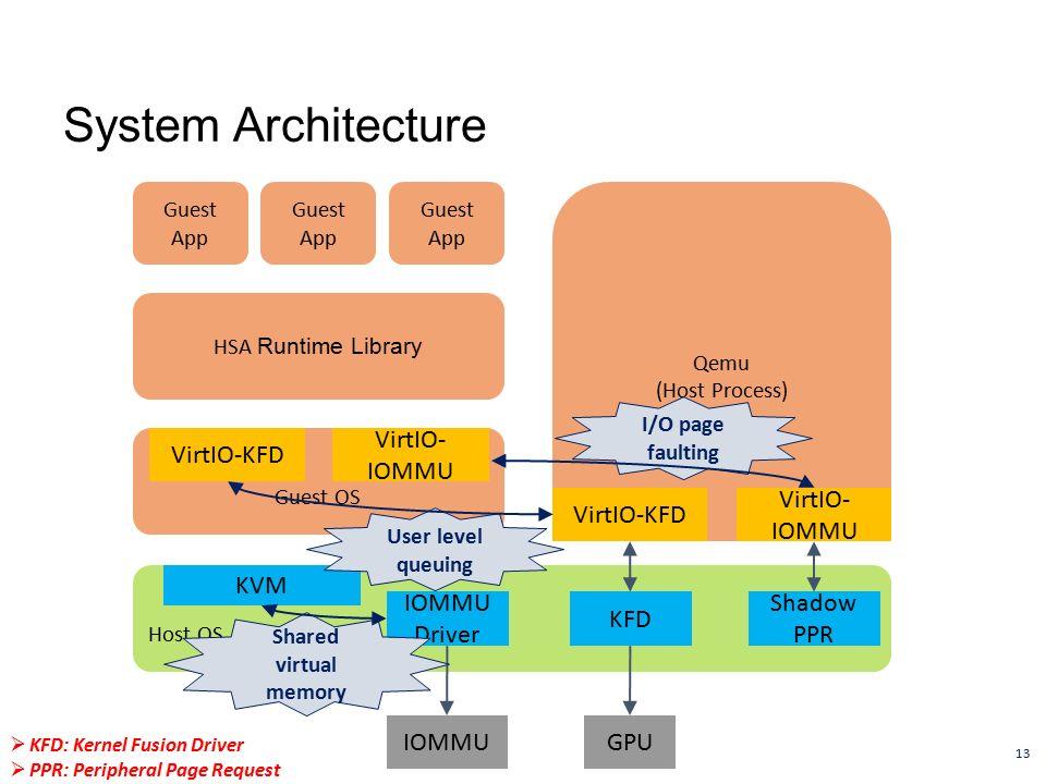 Building A KVM-based Hypervisor for A Heterogeneous System