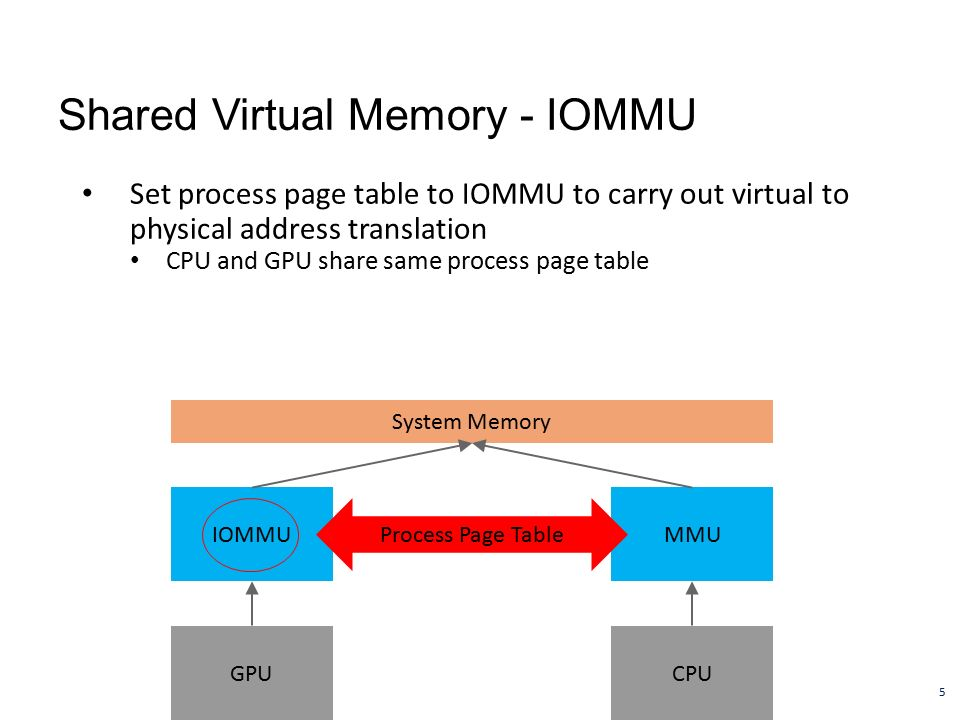 Iommu Supported Cpus