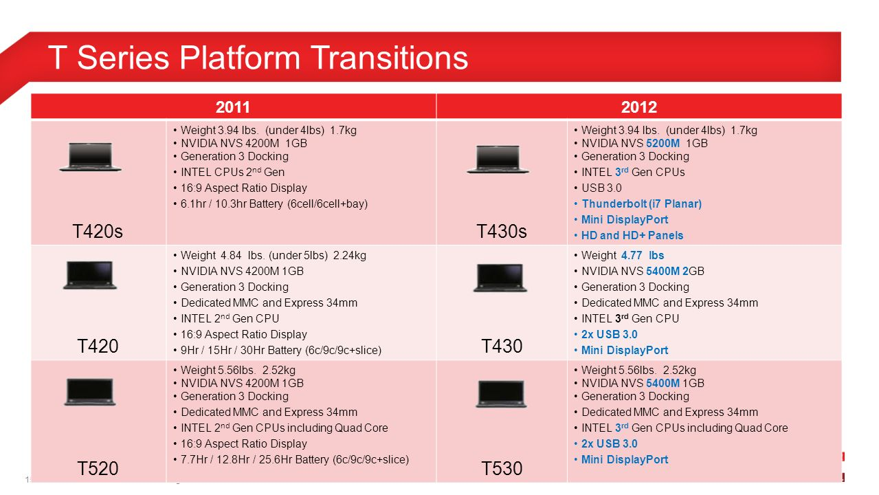 T-Series © 2012 Lenovo Confidential  All rights reserved  T