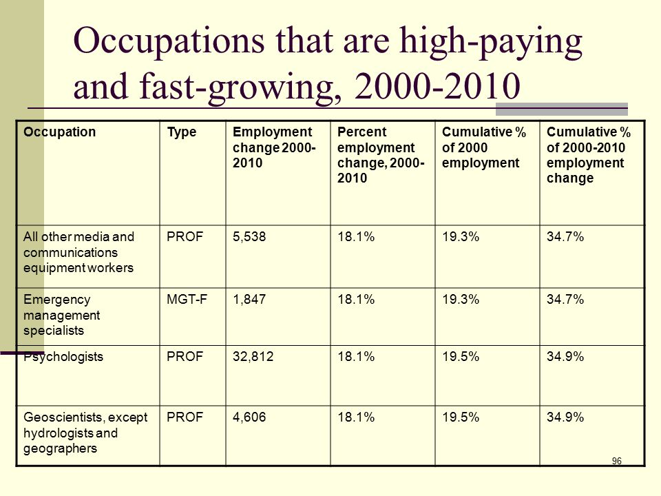 96 96 occupations