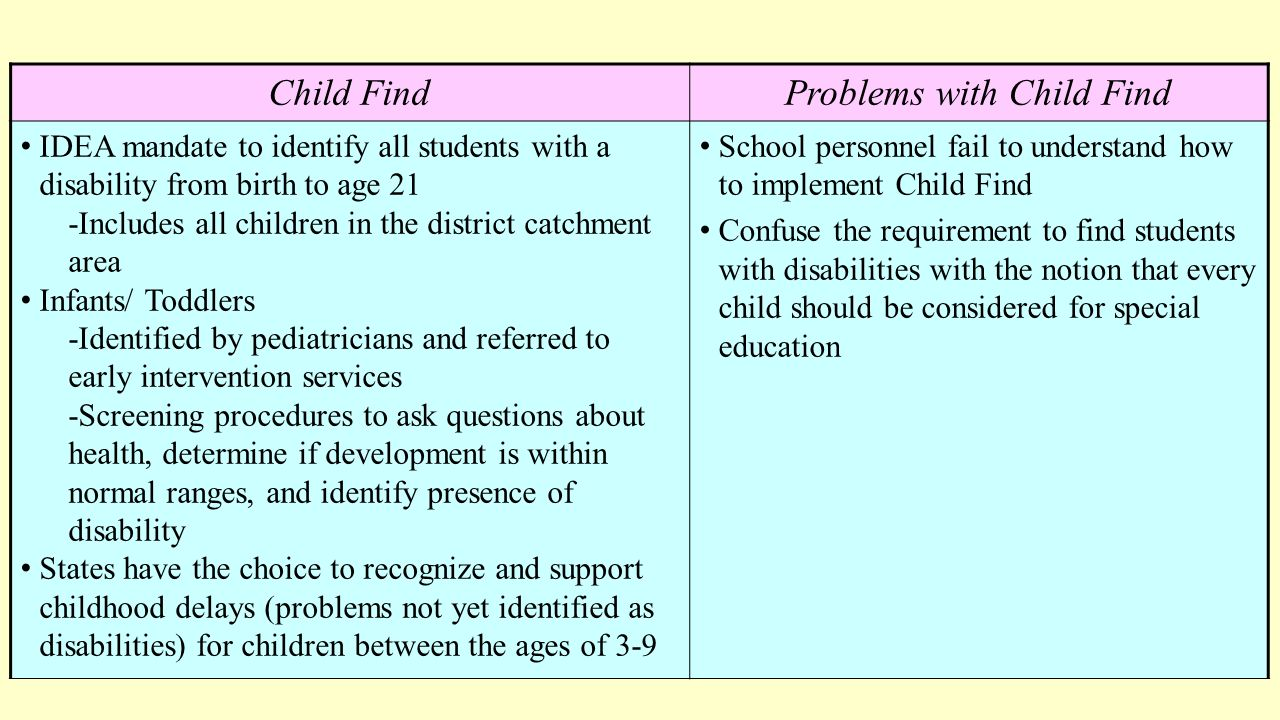 The Child Find Mandate What Does It >> Chapter 12 Helping Students With Exceptionalities Ppt Download