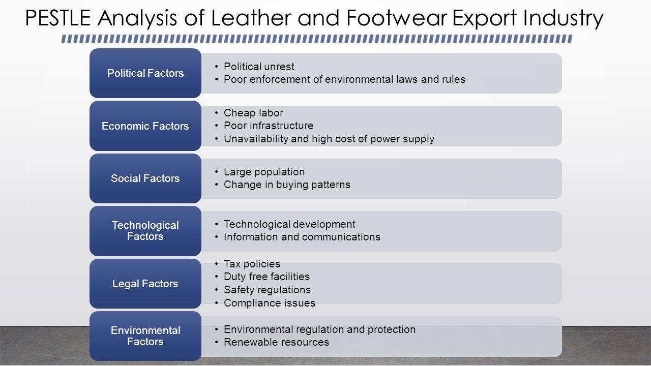 Export Oriented Footwear Industry of Bangladesh Presented by