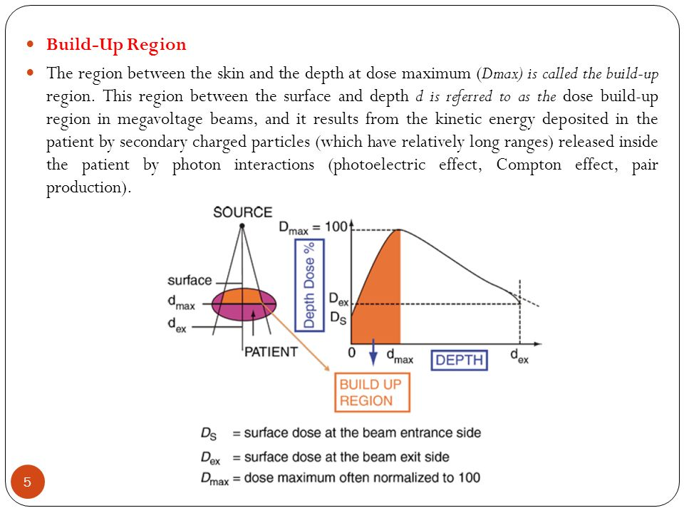 chapter 5 central axis depth dose calculations 2 definition of beam