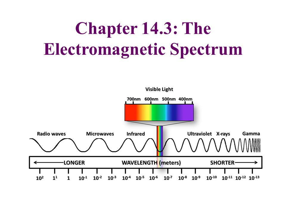 an analysis of two segments of electromagnetic spectrum radio waves and gamma rays The electromagnetic spectrum is a continuous band of frequencies extending from radio waves to gamma  applications of various segments of the spectrum,.