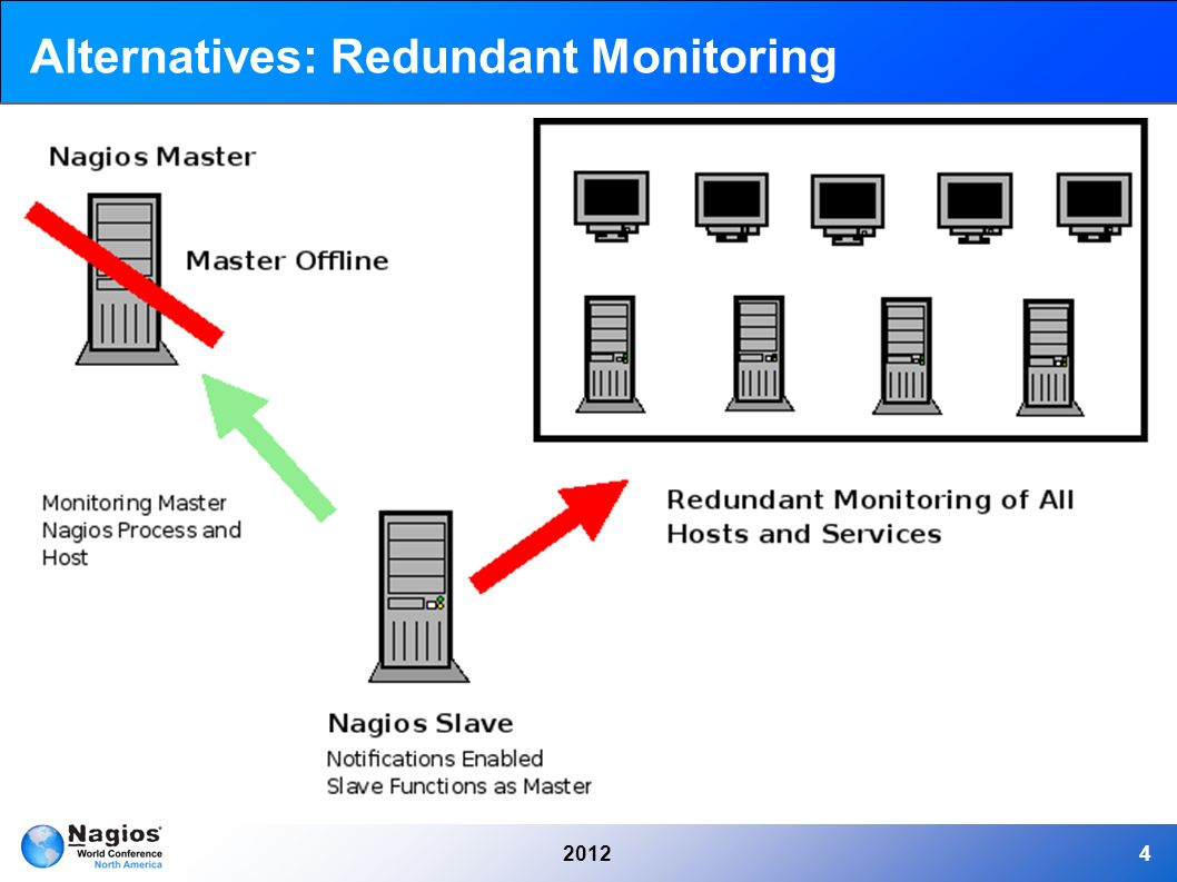 4 20124 alternatives: redundant monitoring