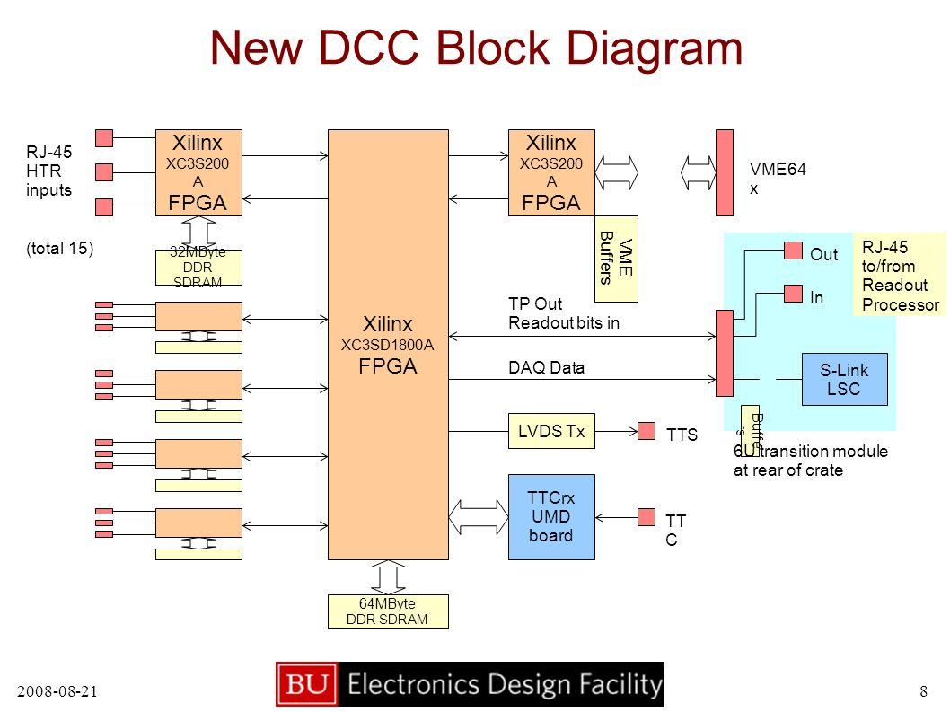 New HCAL DCC Eric Hazen, S  X  Wu Boston University  - ppt