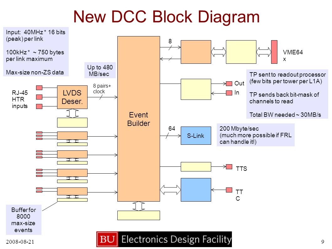 New DCC Block Diagram LVDS Deser.