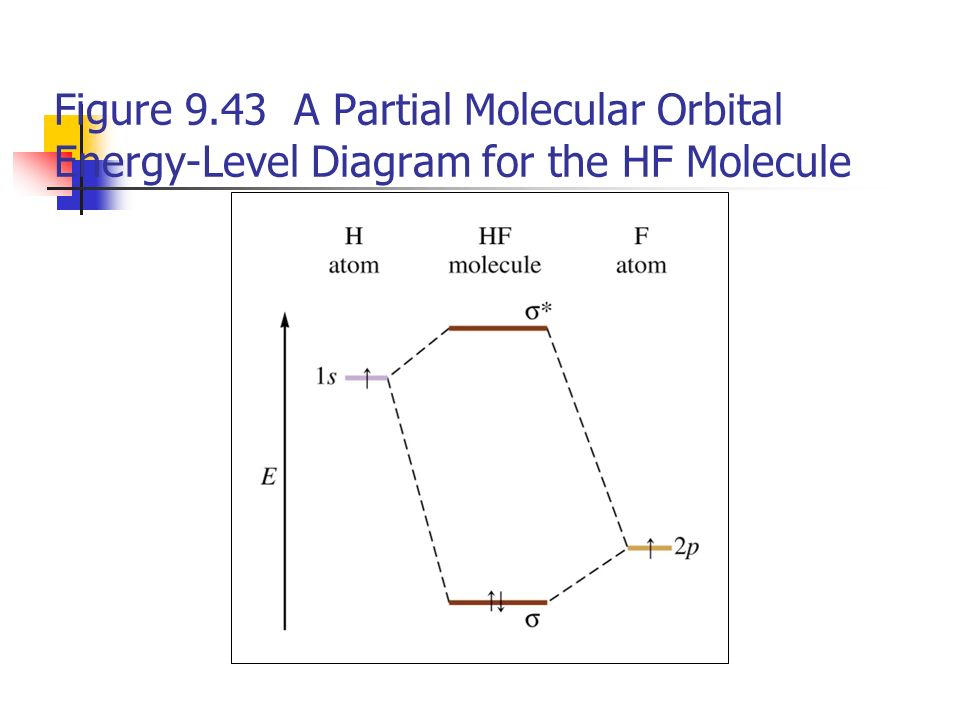 Hf Molecular Orbital Energy Level Diagram Circuit Connection Diagram