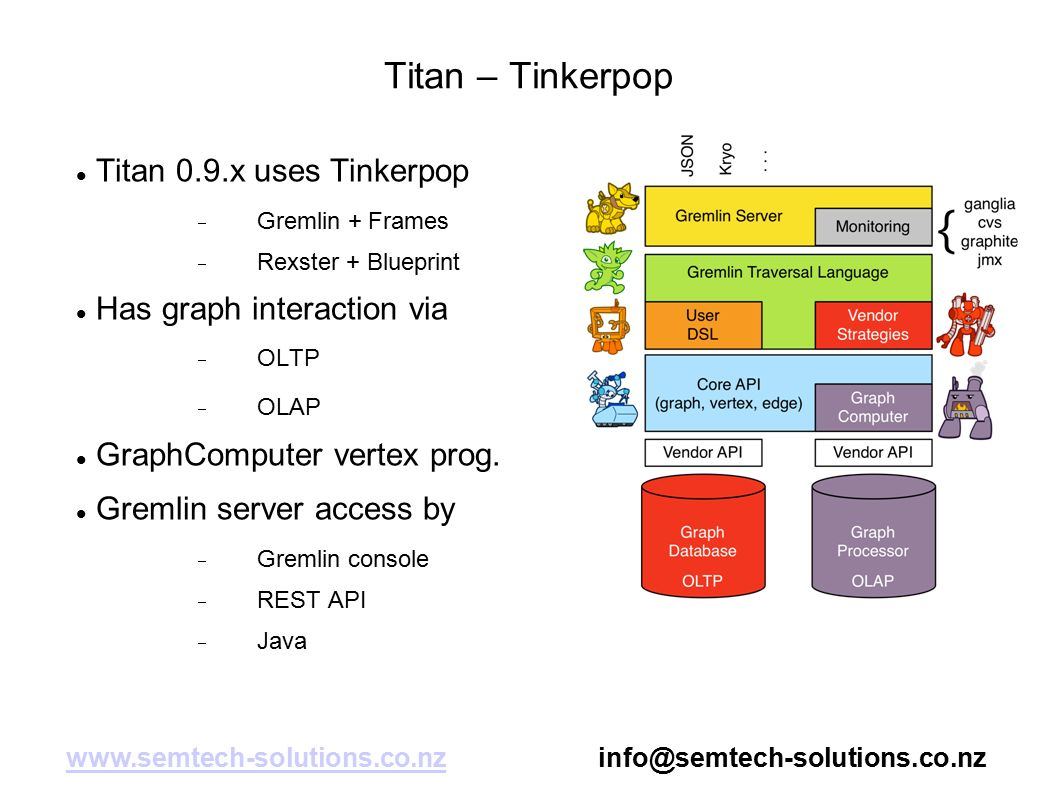 Apache titan what is titan graph storage uses tinkerpop cap titan tinkerpop titan 09x uses tinkerpop gremlin frames rexster malvernweather Choice Image