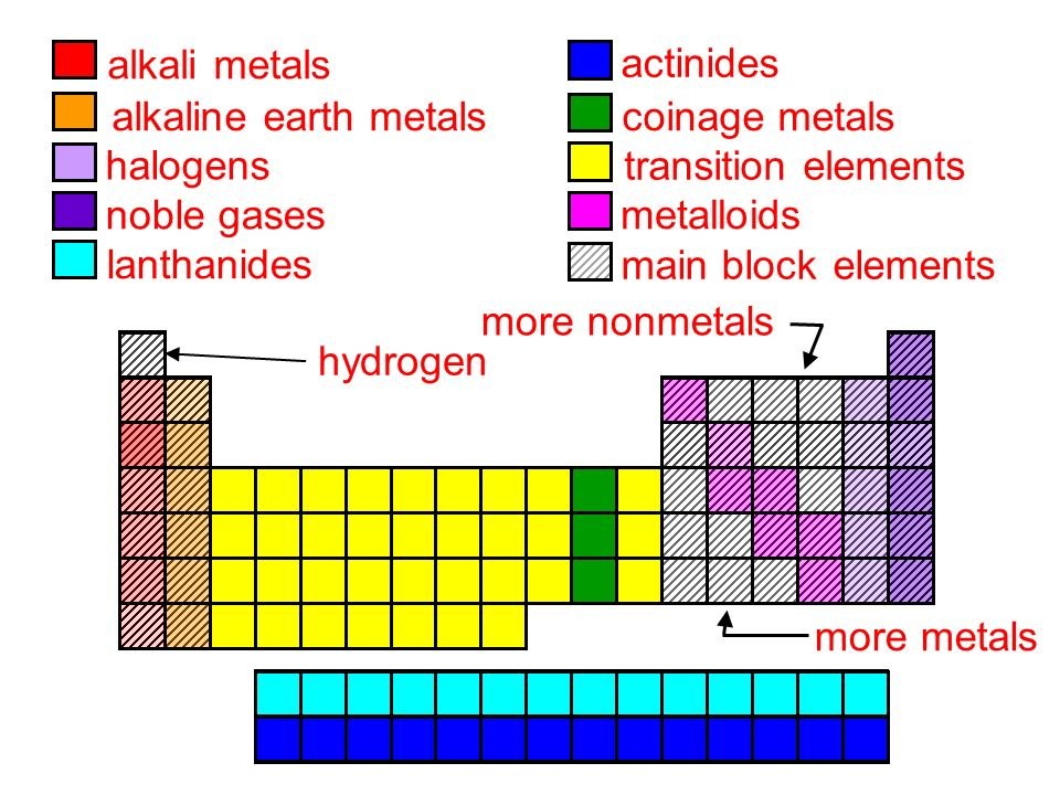 The periodic table and periodicity chemistry outlin e outlin e 58 alkaline earth metals halogens noble gases lanthanides alkali metals actinides coinage metals transition elements main block elements metalloids hydrogen urtaz Image collections