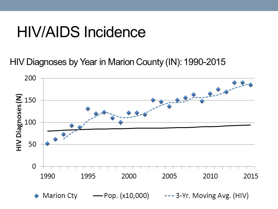 HIV/AIDS Incidence HIV Diagnoses by Year in Marion County (IN):