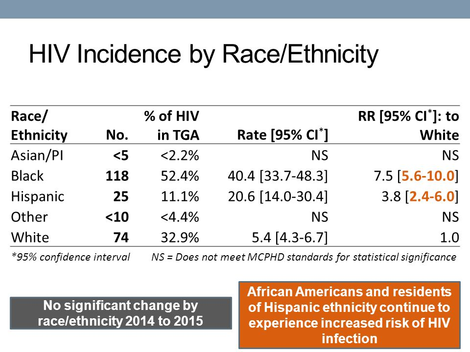 HIV Incidence by Race/Ethnicity No significant change by race/ethnicity 2014 to 2015 African Americans and residents of Hispanic ethnicity continue to experience increased risk of HIV infection Race/ EthnicityNo.