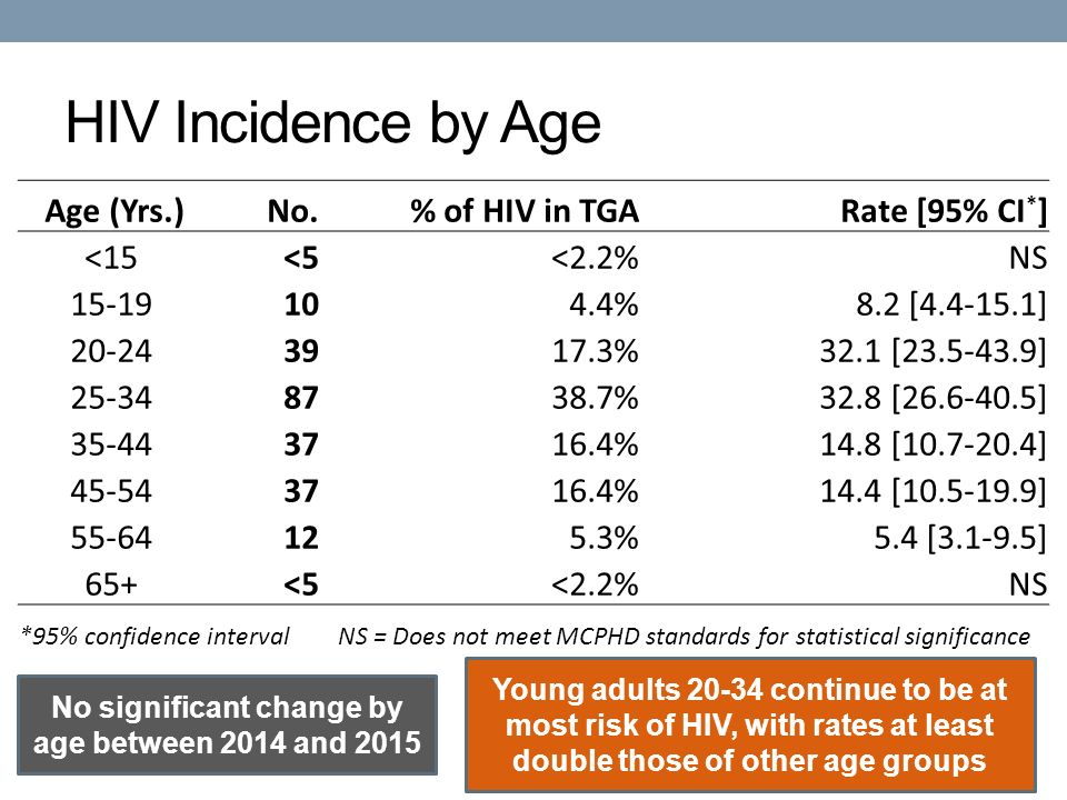 Age (Yrs.)No.% of HIV in TGARate [95% CI * ] <15<5<2.2%NS %8.2 [ ] %32.1 [ ] %32.8 [ ] %14.8 [ ] %14.4 [ ] %5.4 [ ] 65+<5<2.2%NS *95% confidence interval NS = Does not meet MCPHD standards for statistical significance HIV Incidence by Age No significant change by age between 2014 and 2015 Young adults continue to be at most risk of HIV, with rates at least double those of other age groups