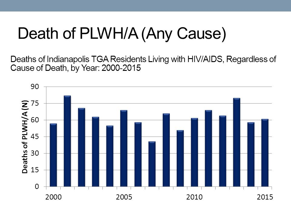 Death of PLWH/A (Any Cause) Deaths of Indianapolis TGA Residents Living with HIV/AIDS, Regardless of Cause of Death, by Year: