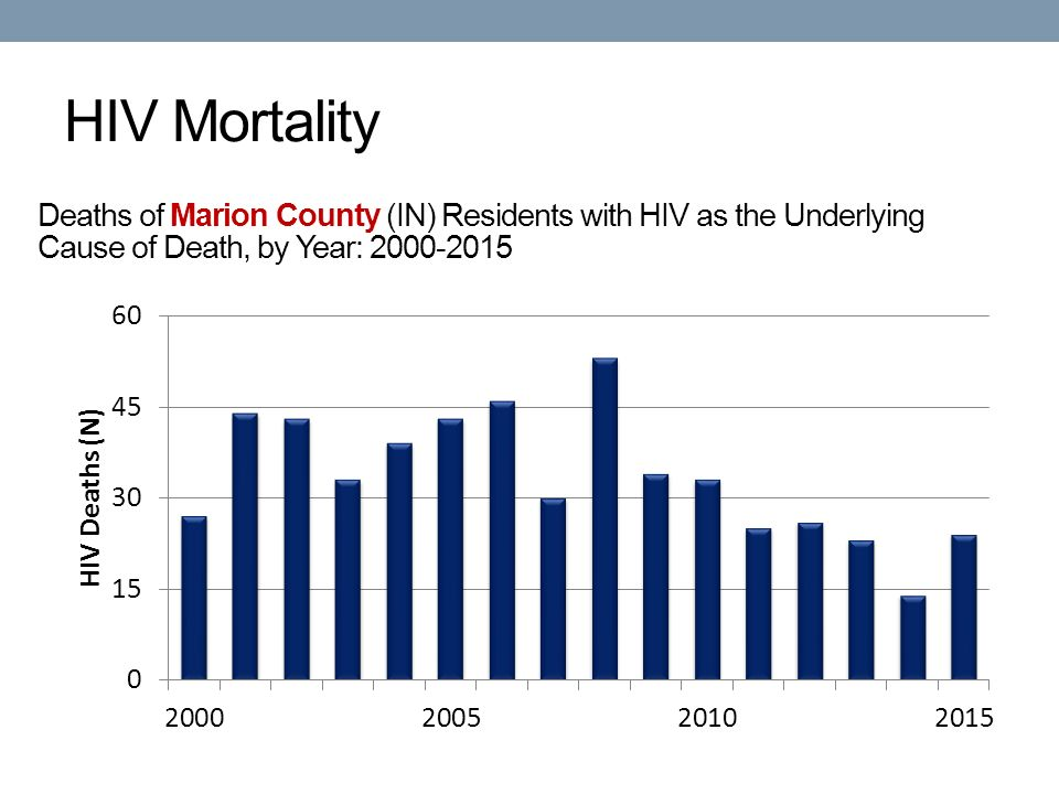 HIV Mortality Deaths of Marion County (IN) Residents with HIV as the Underlying Cause of Death, by Year: