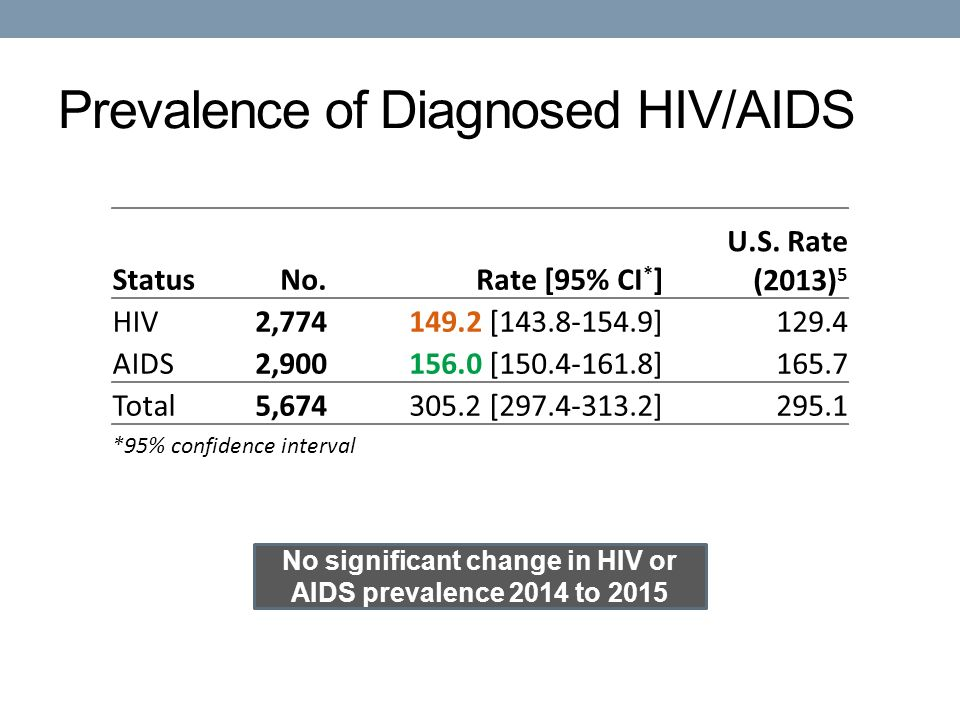 Prevalence of Diagnosed HIV/AIDS No significant change in HIV or AIDS prevalence 2014 to 2015 StatusNo.Rate [95% CI * ] U.S.