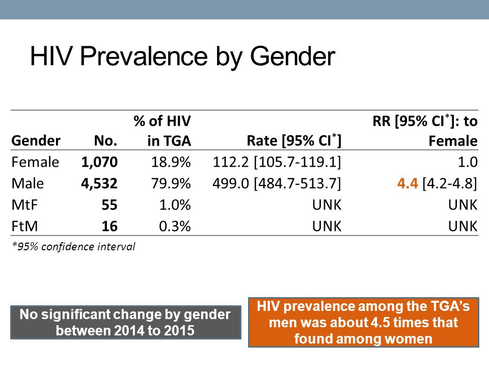 HIV Prevalence by Gender No significant change by gender between 2014 to 2015 HIV prevalence among the TGA's men was about 4.5 times that found among women GenderNo.