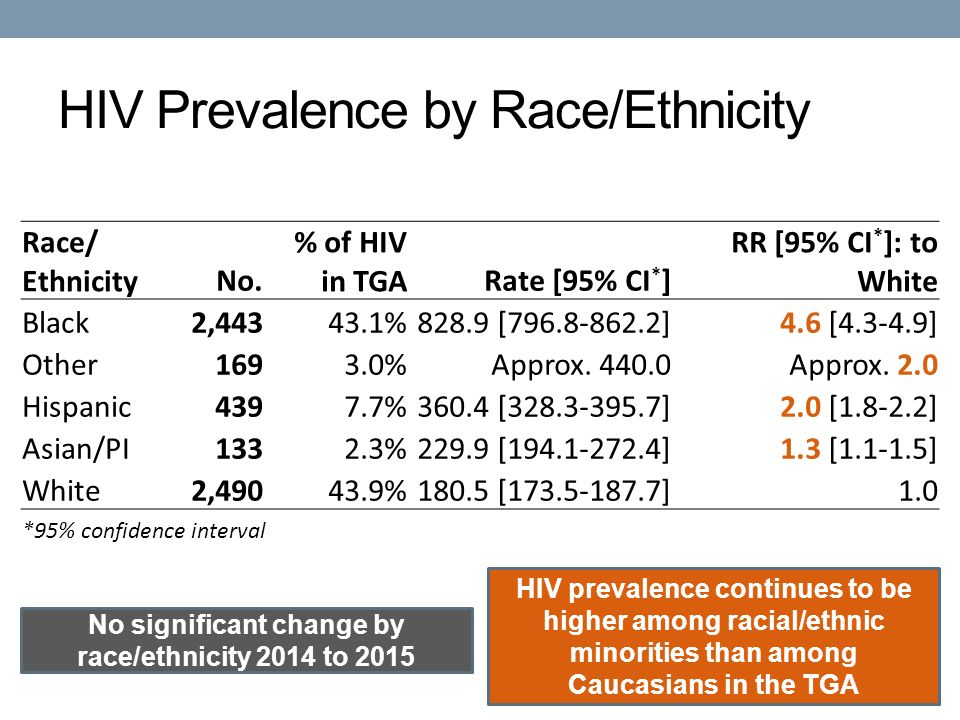 HIV Prevalence by Race/Ethnicity No significant change by race/ethnicity 2014 to 2015 HIV prevalence continues to be higher among racial/ethnic minorities than among Caucasians in the TGA Race/ EthnicityNo.