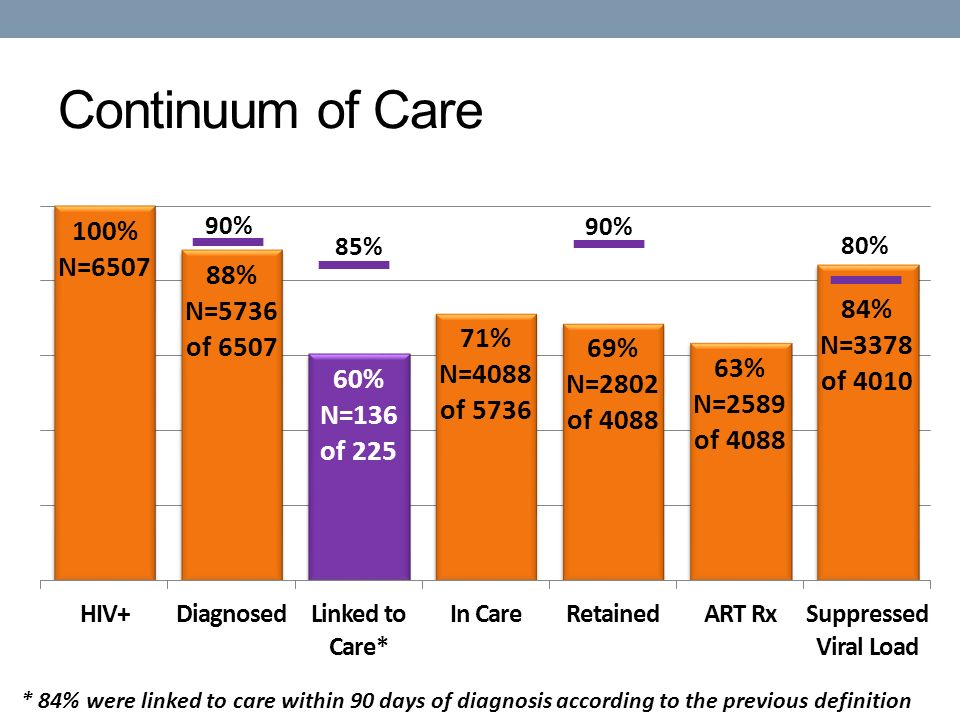 Continuum of Care 90% * 84% were linked to care within 90 days of diagnosis according to the previous definition