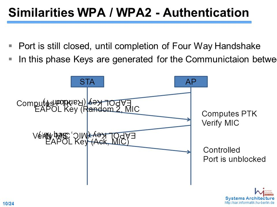 1 /24 May Systems Architecture WPA / WPA 2(802 11i) Burghard