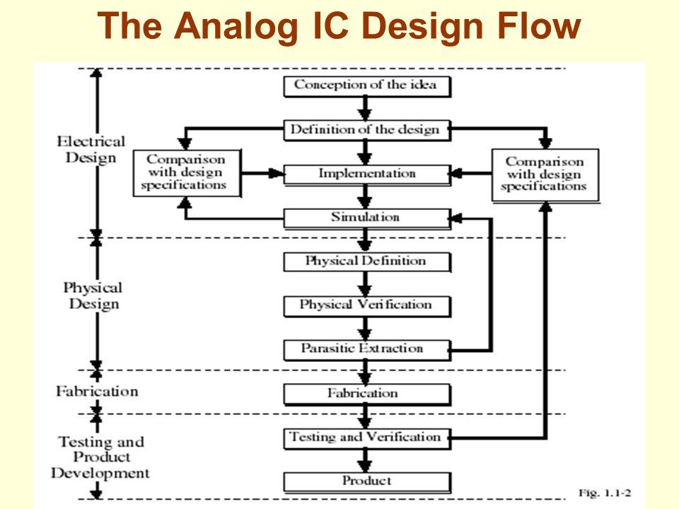 Analog Circuit Design: Scalable Analog Circuit Design