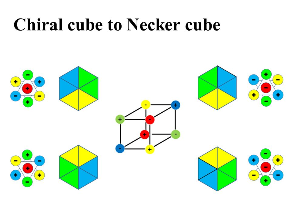 Chiral cube to Necker cube