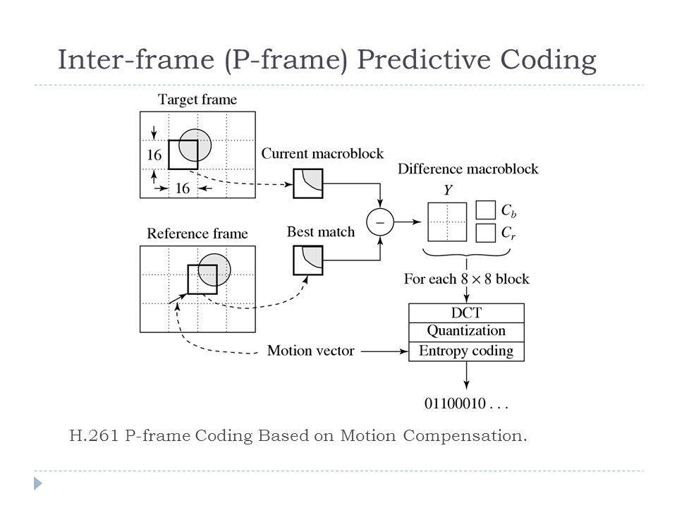 9 h 261 p-frame coding based on motion compensation  inter-frame (p-frame)  predictive coding