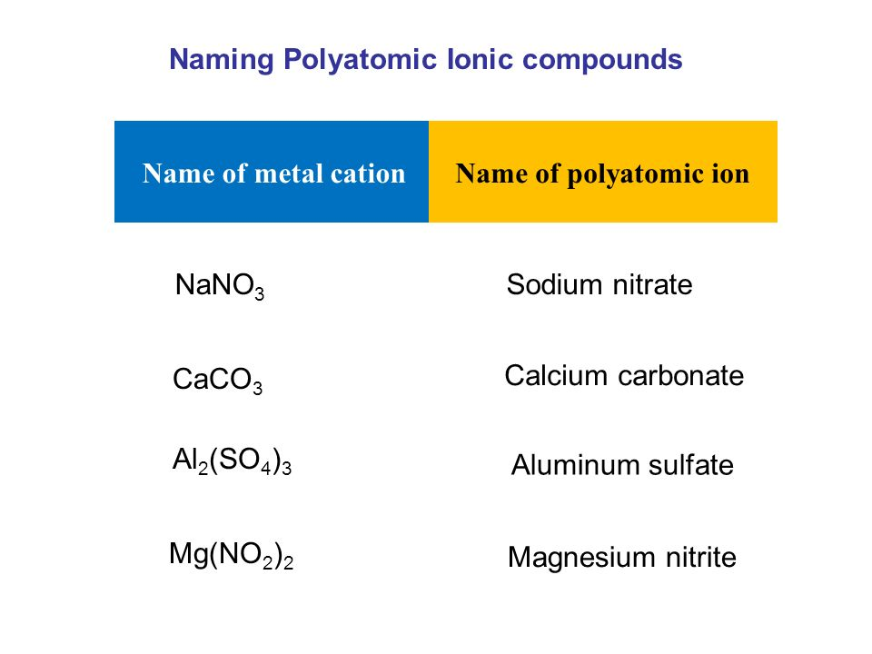 Chemistry 200 Fundamental Part B Elements Atoms And Compounds