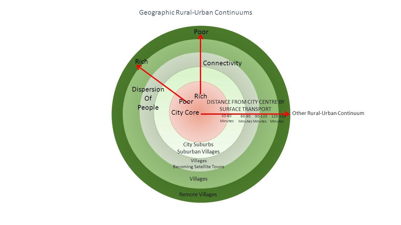 rural urban continuum