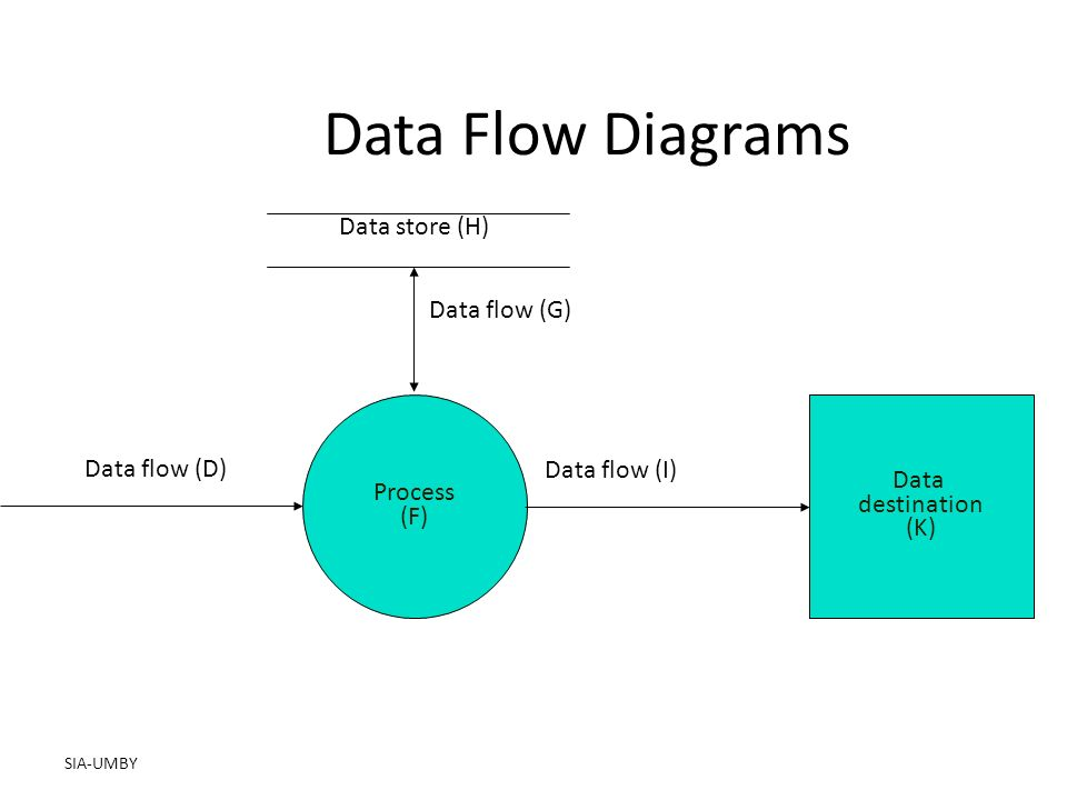 Systems development and documentation techniques bab 3 pertemuan sia 13 sia umby data flow diagrams data store h process f data flow d data flow g data flow i data destination k ccuart Gallery
