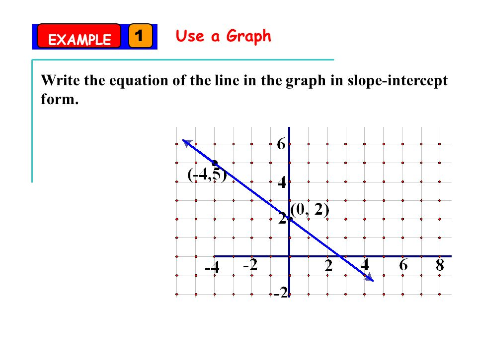 Writing Linear Equations In Slope Intercept Form Goals Write Linear