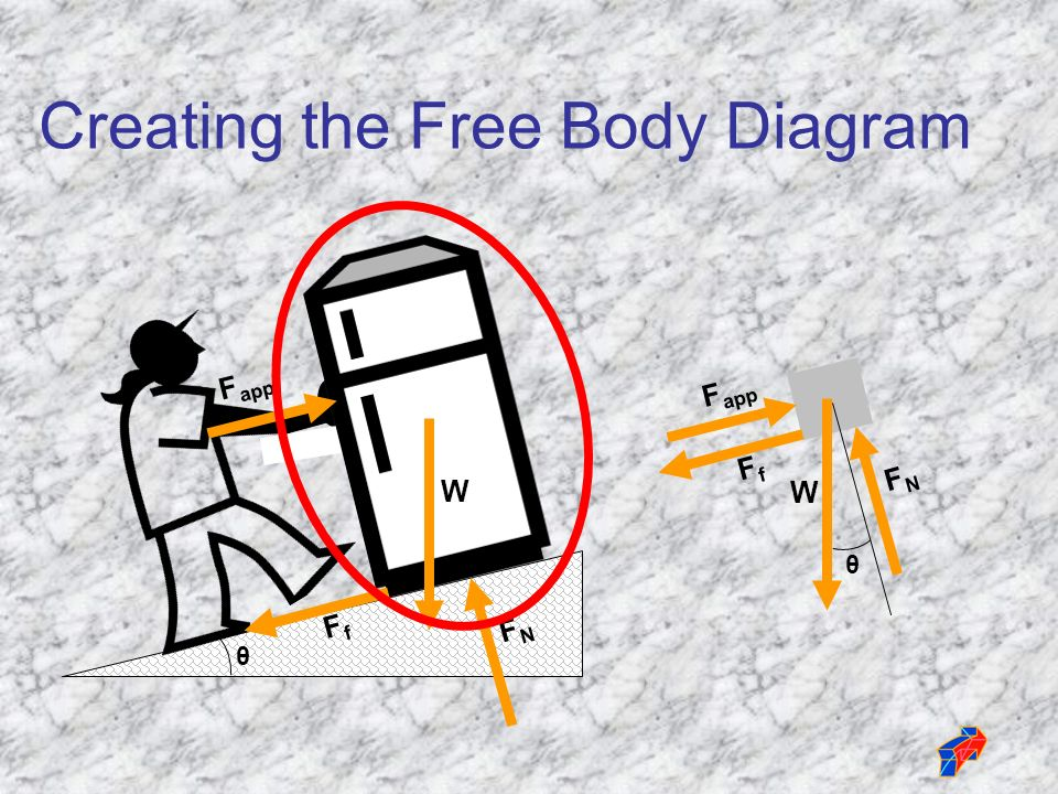 What is a free body diagram newtons third law for every action 12 creating the free body diagram fnfn w w fnfn f app ffff ffff ccuart Images