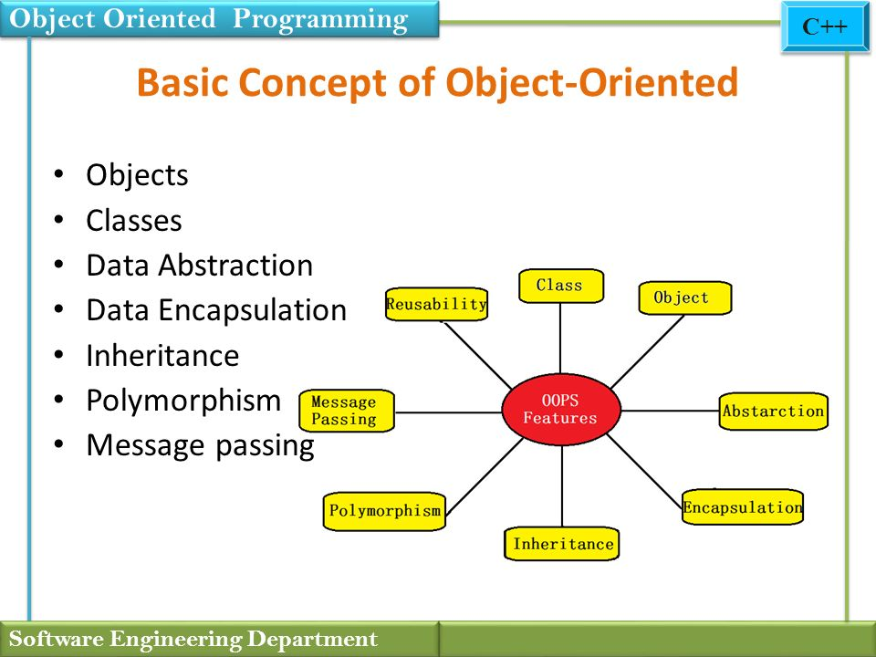 Object Oriented Programming Software Engineering Department C Ppt Download