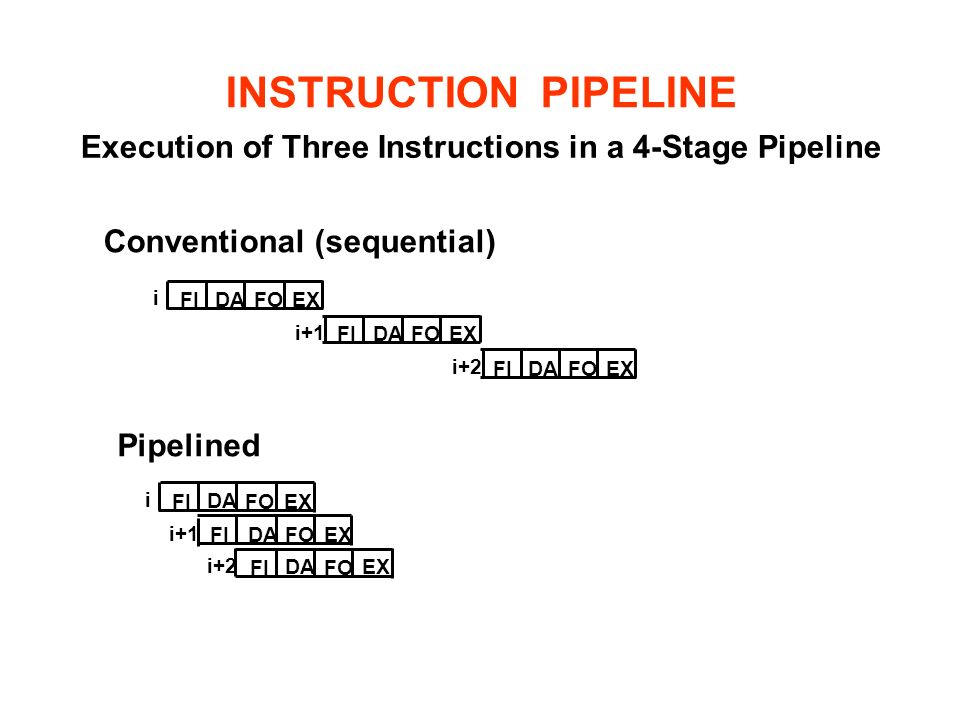Principles Of Pipelining The Two Major Parametric Considerations In